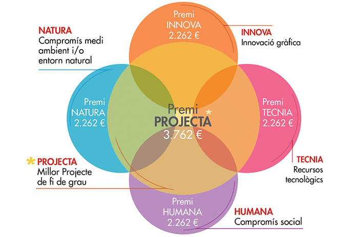 gaudemusprojecta - 5 premis